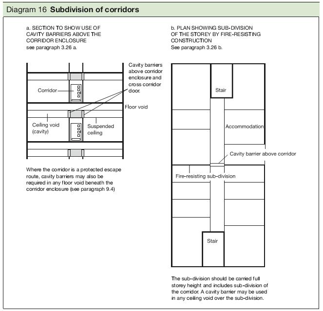 Diagram 16 Subdivision of corridors