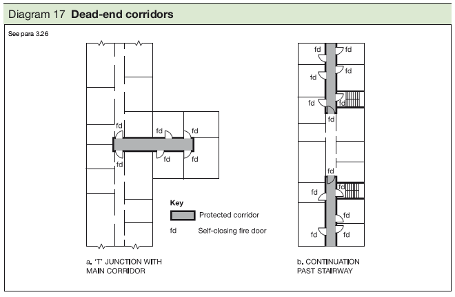 Diagram 17 Dead-end corridors