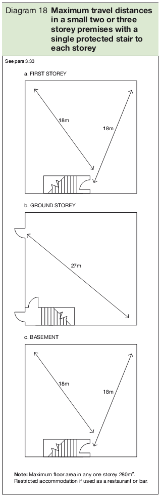 Diagram 18 Maximum travel distances in a small two or three storey premises with a single protected stair to  each storey
