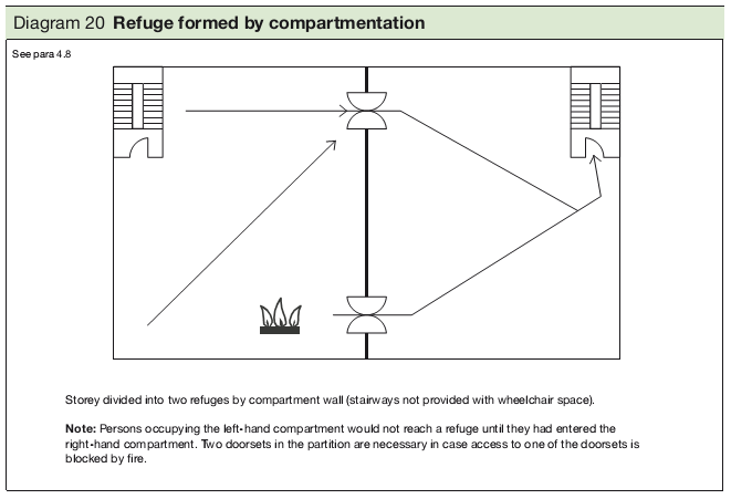 Diagram 21 Refuge formed by compartmentation