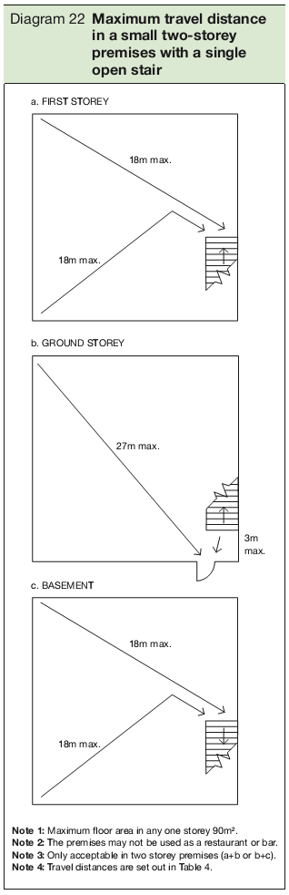 Diagram 22 Maximum travel distance in a small two-storey premises with a single open stair