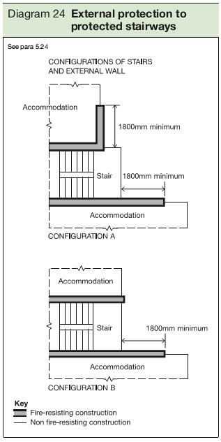 Diagram 24 External protection to protected stairways