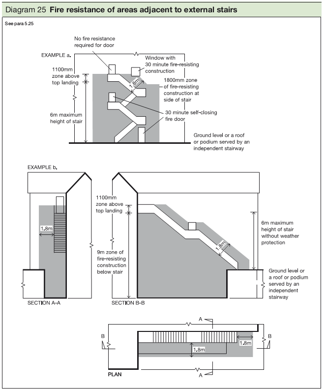 Diagram 25 Fire resistance of areas adjacent to external stairs