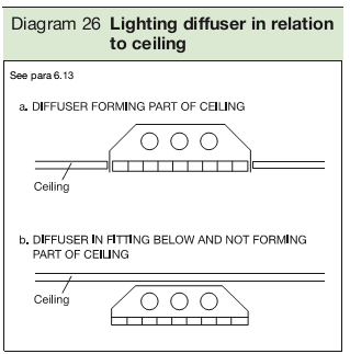 Diagram 26 Lighting diffuser in relation to ceiling