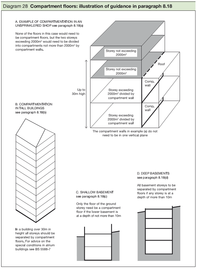Diagram 28 Compartment floors: illustration of guidance in paragraph 8.18