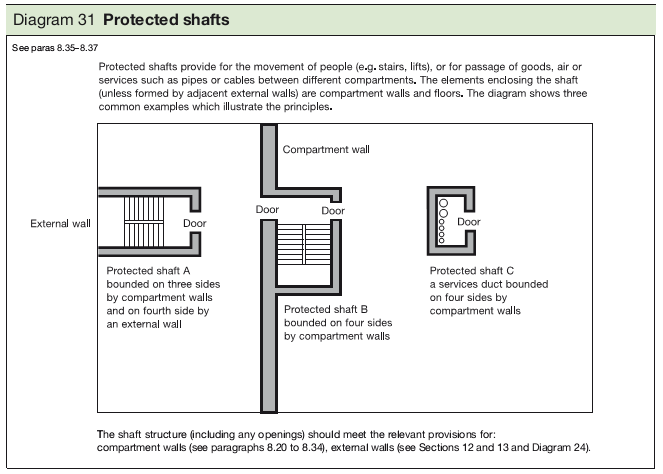 Diagram 31 Protected shafts