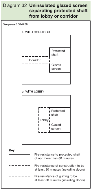 Diagram 32 Uninsulated glazed screen separating protected shaft from lobby or corridor