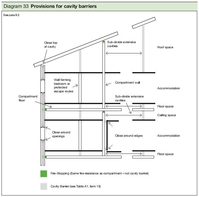 Diagram 33 Provisions for cavity barriers