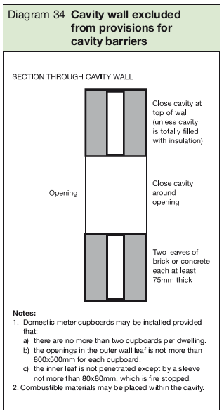 Diagram 34 Cavity wall excluded from provisions for cavity barriers