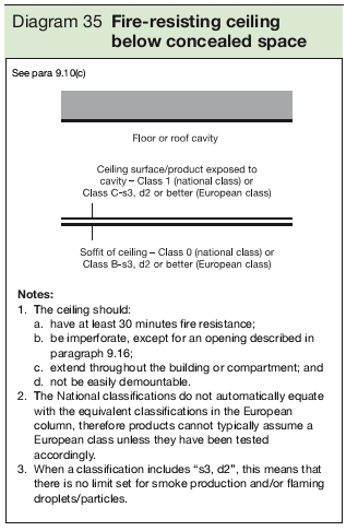 Diagram 35 Fire-resisting ceiling below concealed space