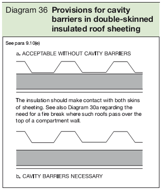 Diagram 36 Provisions for cavity barriers in double-skinned insulated roof sheeting