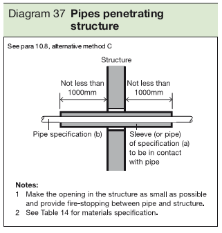 Diagram 37 Pipes penetrating structure