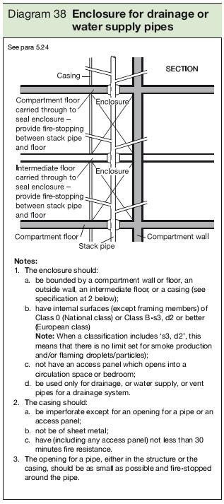 Diagram 38 Enclosure for drainage or water supply pipes