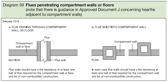 Diagram 39 Flues penetrating compartment walls or floors
