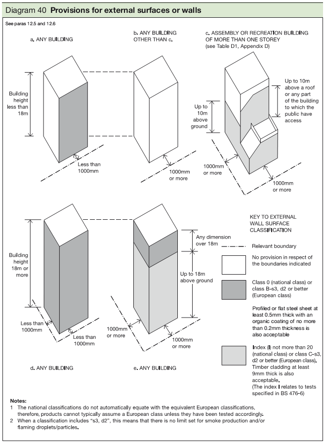Diagram 40 Provisions for external surfaces or walls
