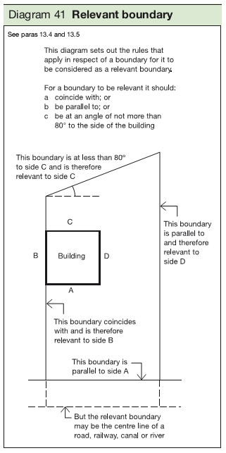 Diagram 41 Relevant boundary