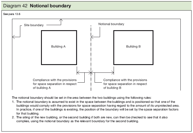 Diagram 42 Notional boundary
