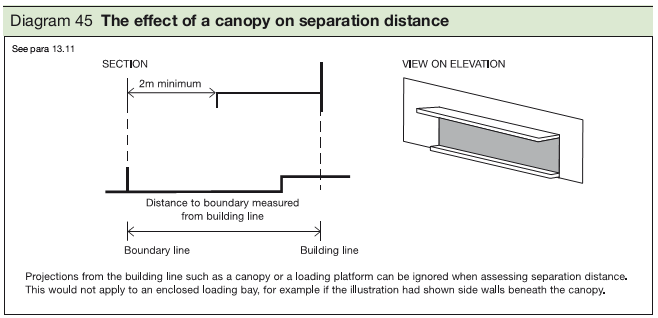 Diagram 45 The effect of a canopy on separation distance