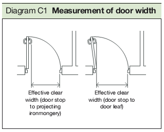 Diagram C1 Measurement of door width