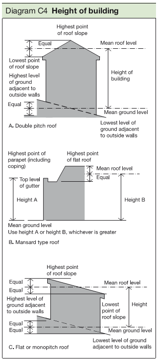 Diagram C4 Height of building
