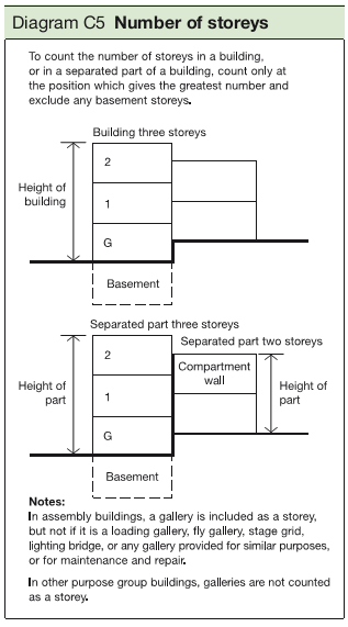 Diagram C5 Number of storeys