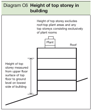 Diagram C6 Height of top storey in building