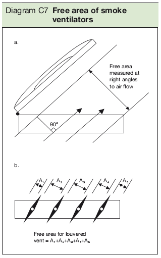 Diagram C7 Free area of smoke ventilators