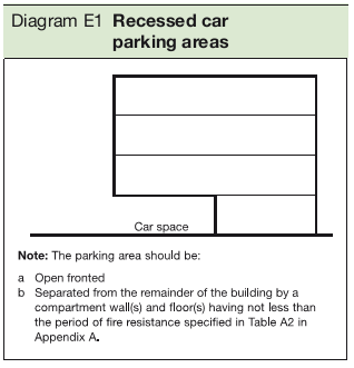 Diagram E1 Recessed car parking areas