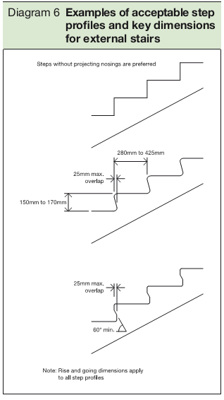 Diagram 6 Examples of acceptable step profiles and key dimensions for external stairs