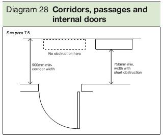 Diagram 28 Corridors, passages and internal doors