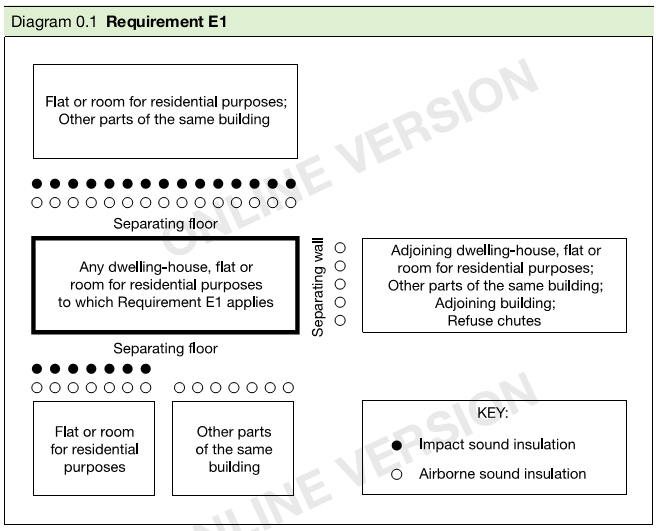 Diagram 0.1 Requirement E1