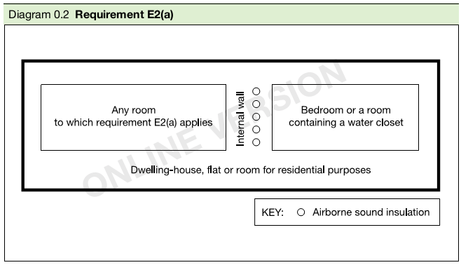 Diagram 0.2 Requirement E2(a)