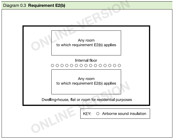 Diagram 0.3 Requirement E2(b)