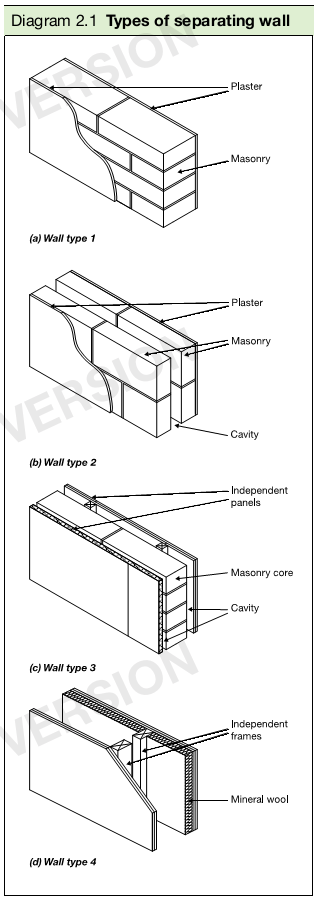 Diagram 2.1 Types of separating wall