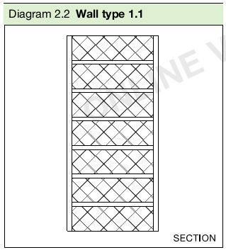 Diagram 2.2 Wall type 1.1