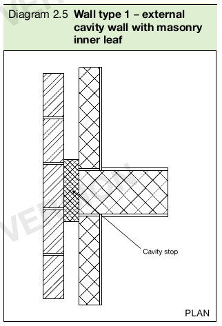 Diagram 2.5 Wall type 1 – external cavity wall with masonry inner leaf