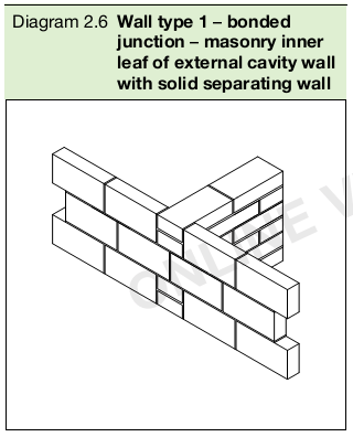 Diagram 2.6 Wall type 1 – bonded junction – masonry inner leaf of external cavity wall with solid separating wall