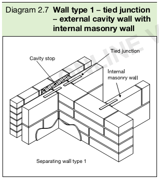 Diagram 2.7 Wall type 1 – tied junction – external cavity wall with internal masonry wall