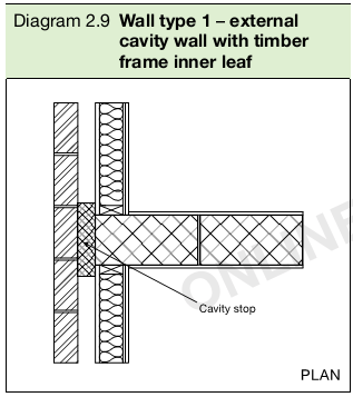 Diagram 2.9 Wall type 1 – external cavity wall with timber frame inner leaf