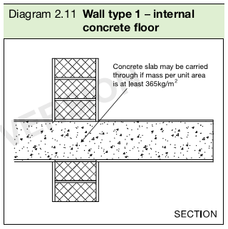 Diagram 2.11 Wall type 1 – internal concrete floor