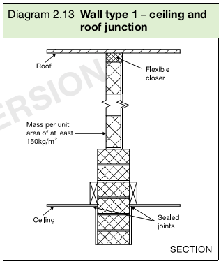 Diagram 2.13 Wall type 1 – ceiling and roof junction
