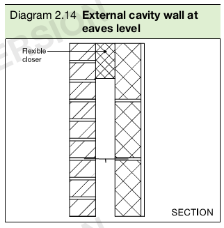 Diagram 2.14 External cavity wall at eaves level
