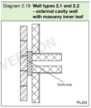 Diagram 2.19 Wall types 2.1 and 2.2 – external cavity wall with masonry inner leaf