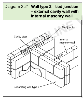Diagram 2.21 Wall type 2 – tied junction – external cavity wall with internal masonry wall