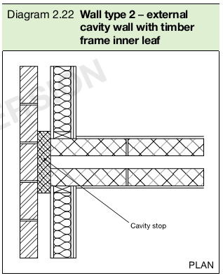 Diagram 2.22 Wall type 2 – external cavity wall with timber frame inner leaf