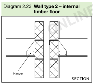 Diagram 2.23 Wall type 2 – internal timber floor