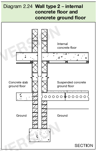 Diagram 2.24 Wall type 2 – internal concrete floor and concrete ground floor