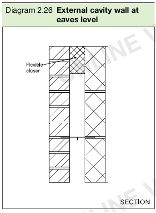 Diagram 2.26 External cavity wall at eaves level