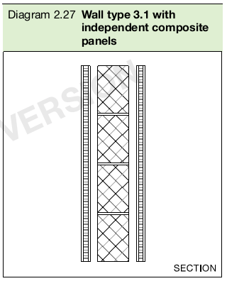 Diagram 2.27 Wall type 3.1 with independent composite panels