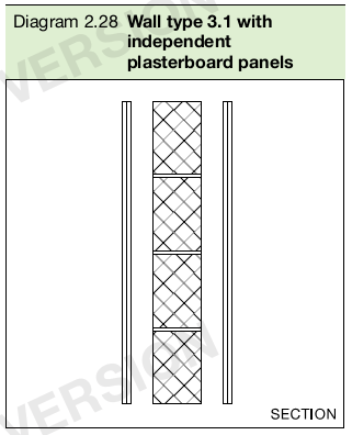 Diagram 2.28 Wall type 3.1 with independent plasterboard panels